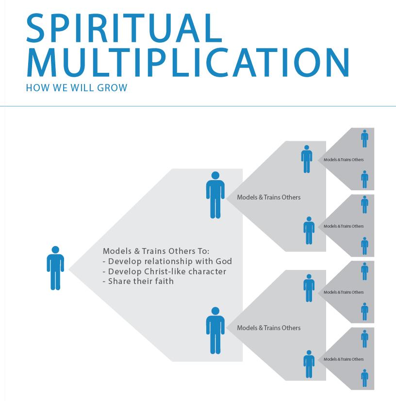 Spiritual Multiplication